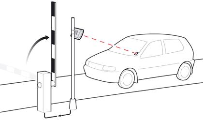 RFID for Parking Access Control Systems from China