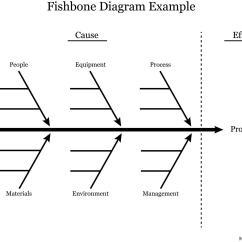Fish Diagram Medical Worksheet S Video Cable Error Analysis Stats Medbullets Step 1
