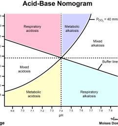 acid base nomogram renal medbullets step 1 acid base extraction diagram acid base diagram [ 1500 x 1258 Pixel ]