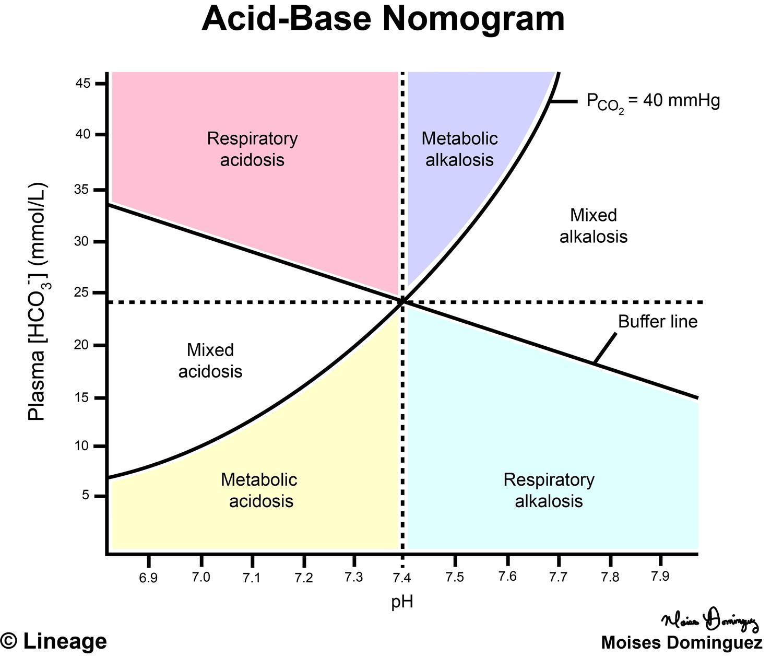 hight resolution of acid base nomogram renal medbullets step 1 acid base extraction diagram acid base diagram