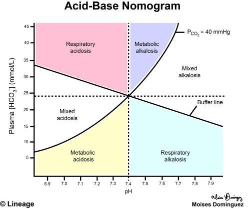 small resolution of acid base nomogram renal medbullets step 1 acid base extraction diagram acid base diagram