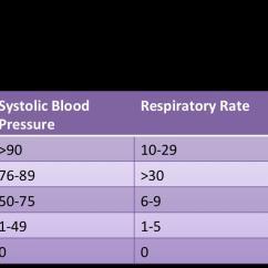 Sofa Score Mortality Pdf Cheap Modern Icu Prognostic Accuracy Of Sirs Criteria And ...