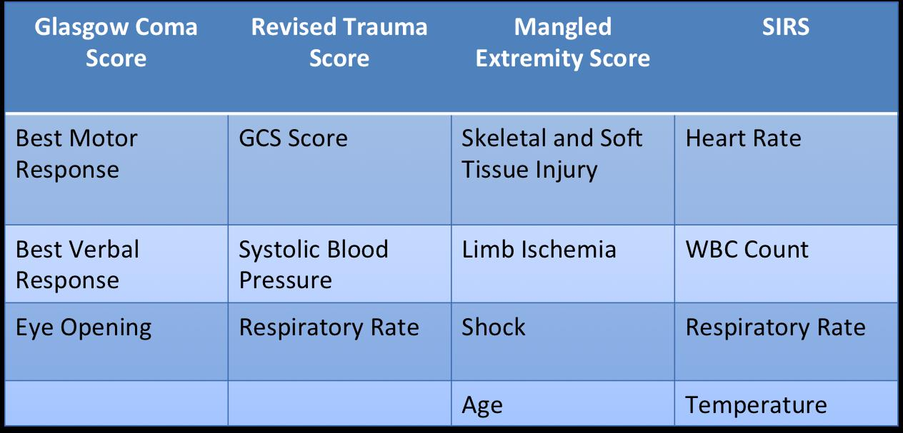 modified sofa score calculator high quality sectional sofas trauma scoring systems orthobullets
