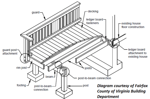 Building a Deck Deck Construction Diagram, deck schematics