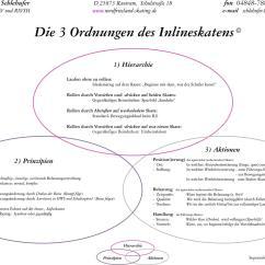 3 Phasen Des Motorischen Lernens Bone Cross Section Diagram Inlineskaten  Wikibooks Sammlung Freier Lehr Sach Und