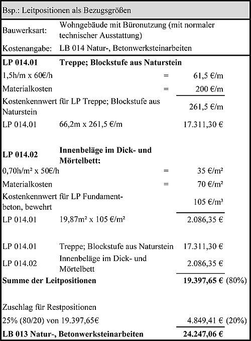 Stufen und Verfahren der Kostenermittlung  Wikibooks