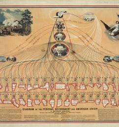 american political system diagram [ 4698 x 3660 Pixel ]