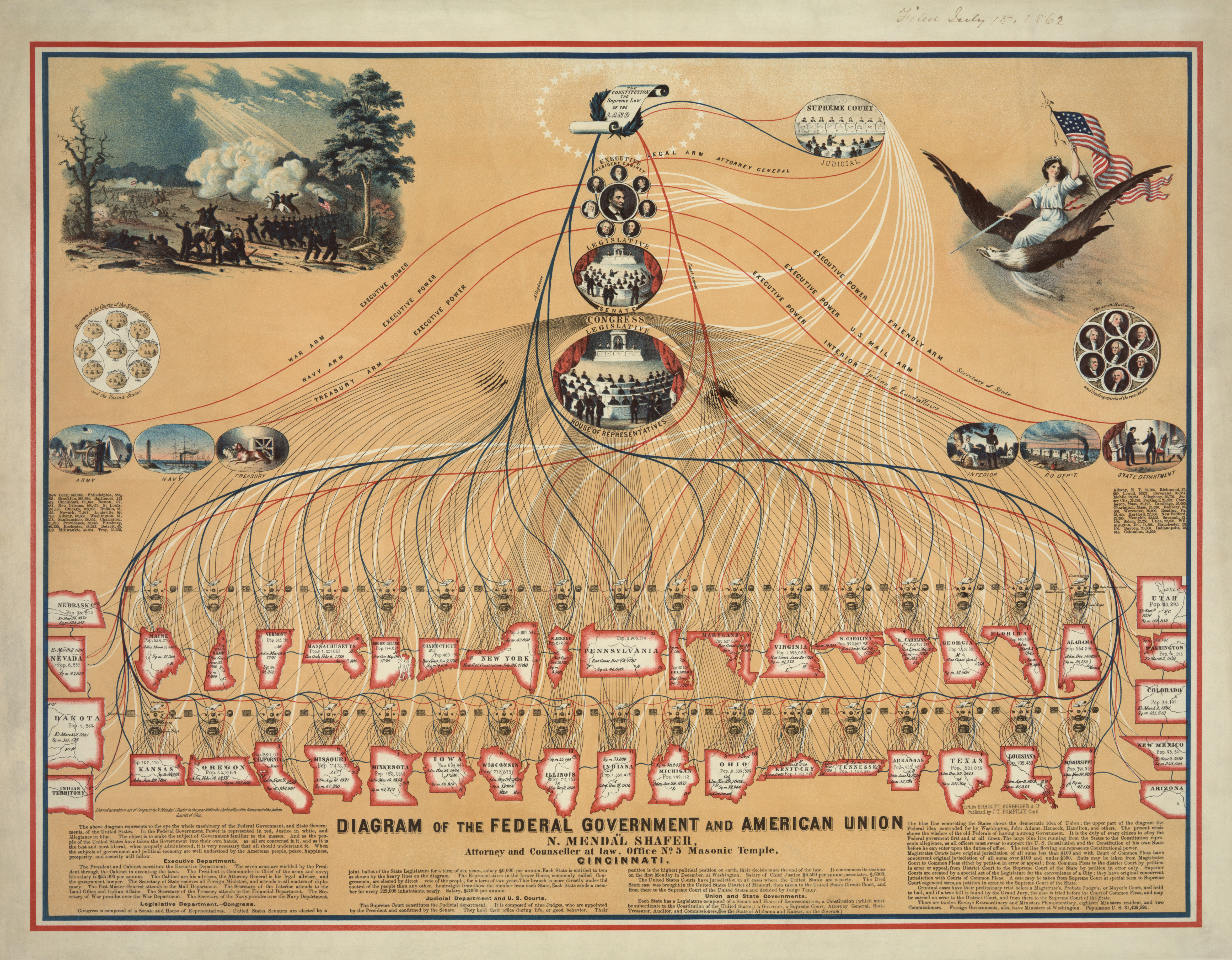 u s government structure diagram msd ignition digital 6a anleitung of the federal and american union wikipedia