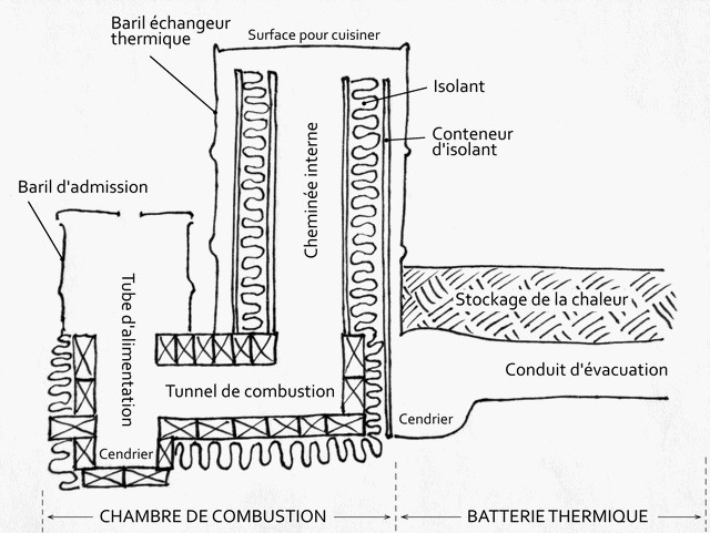 Stoves: Rocket Stove Mass Heater