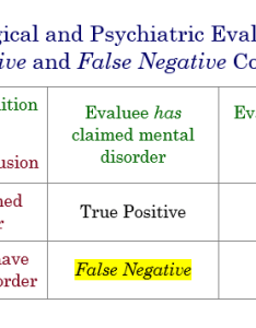 Chart showing the four possible outcomes of  psychological evaluation including false positive also veterans benefits for post traumatic stress disorder in united rh enpedia