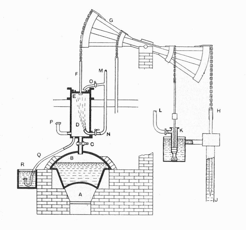 Thomas Newcomen Steam Engine Diagram Of S Steam Locomotive