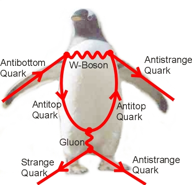 Feynman penguin diagram