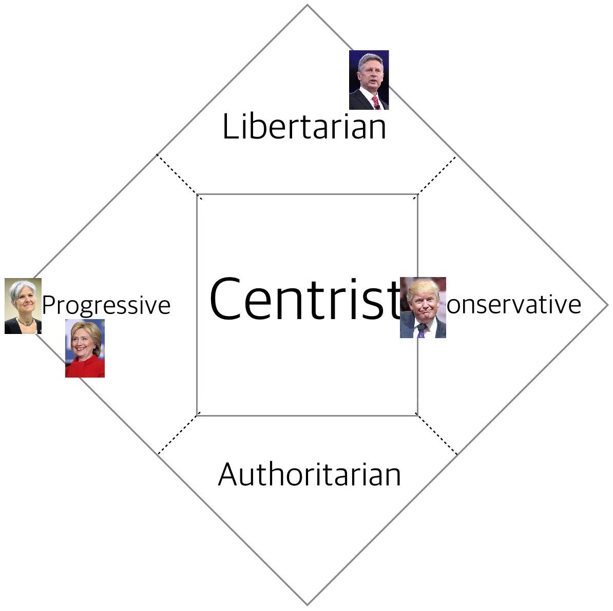 File Us Election Political Spectrum