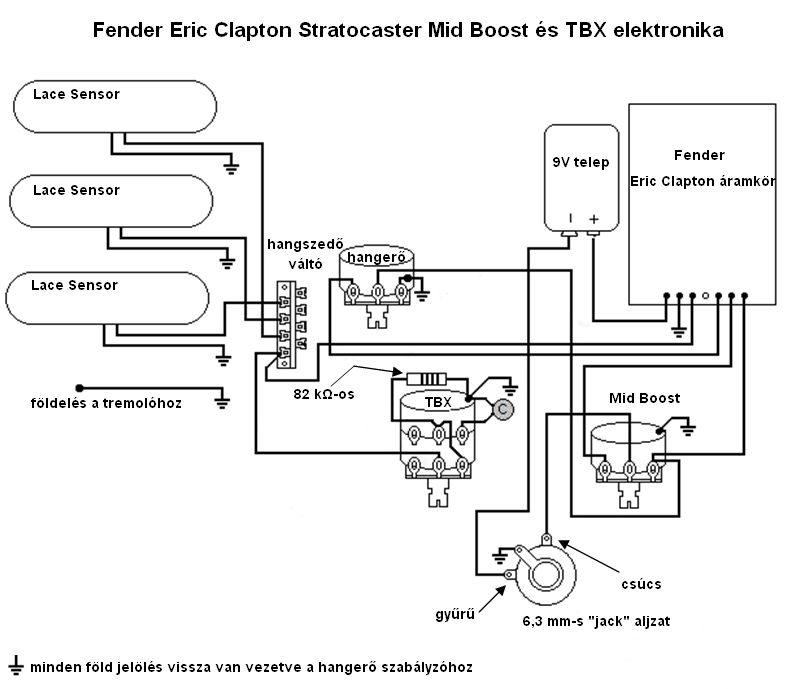 fender eric clapton signature stratocaster - wikiwand - fender tbx control wiring  diagrams