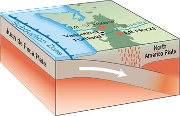 Block diagram of Cascadia Subduction Zone