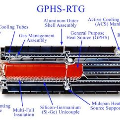 Thermoelectric Generator Diagram Visio Data Flow Samples Radioisotope - Wikipedia