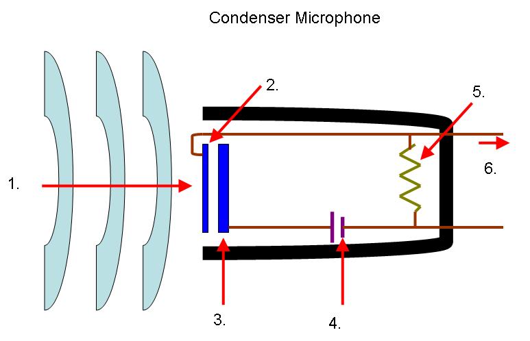 P dago choisir le bon micro pour chaque utilisation 3 me partie condensa - Fonctionnement d un condensateur ...