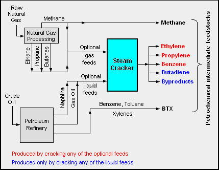 oil refining process diagram bird foot petrochemical - wikipedia