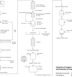file process flow diagram for the extraction of tungsten from wolframite ore png [ 1242 x 919 Pixel ]