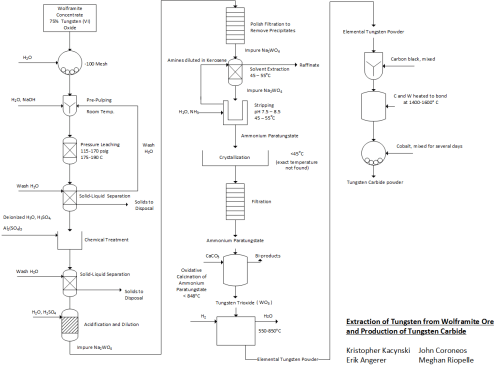 small resolution of file process flow diagram for the extraction of tungsten from wolframite ore png