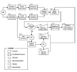 File:Subway Fare Card Machine Decision Diagramjpg  Wikipedia
