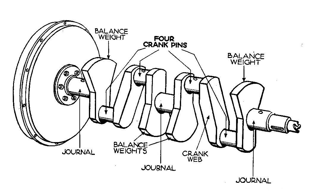 File:Four-cylinder counter-balanced crankshaft (Autocar