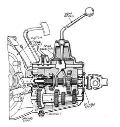 engine clutch gearbox diagram [ 1168 x 1281 Pixel ]