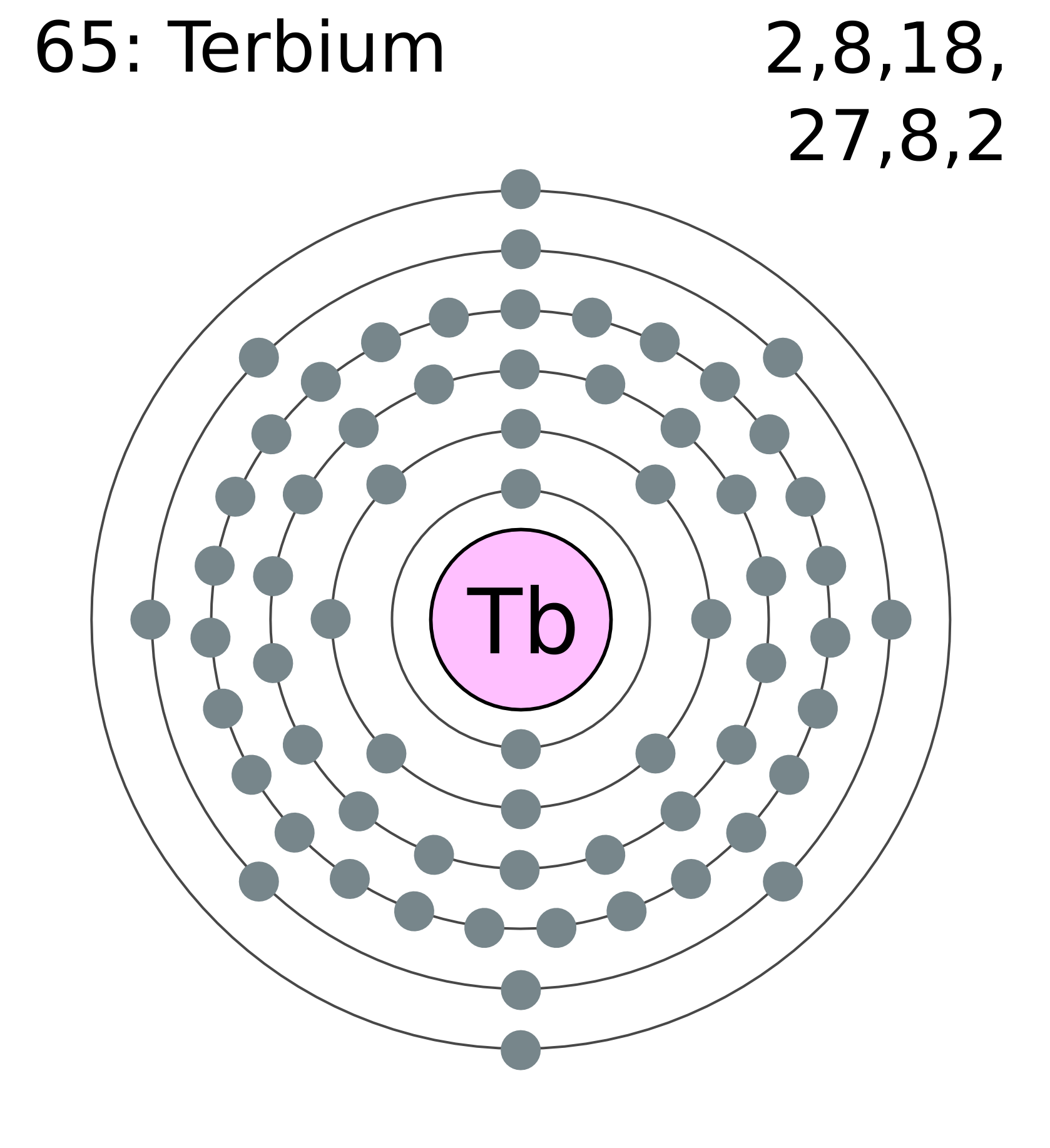 electron dot diagram of carbon draw an orbital for scandium element on the periodic table free