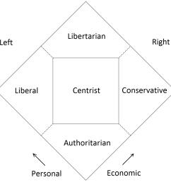 american political system diagram [ 1194 x 1191 Pixel ]