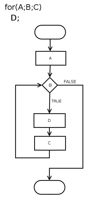 for loop diagram