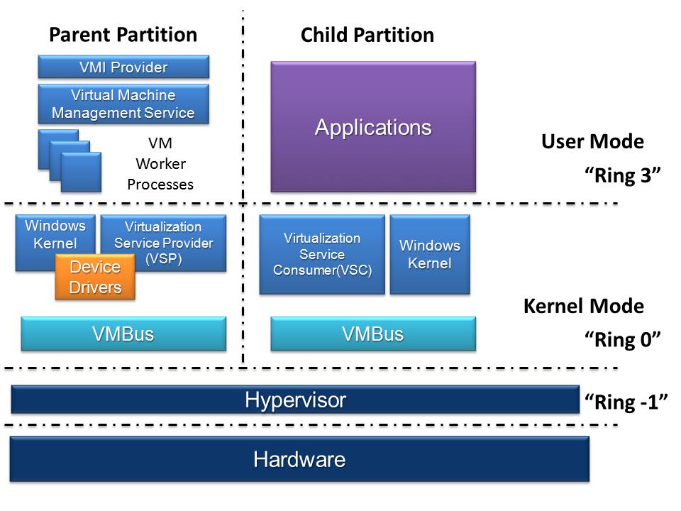 hyper v network diagram simple wiring of fridge hyper-v - wikiwand