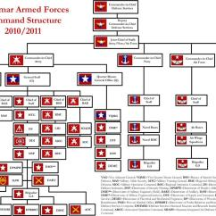 Roman Soldier Diagram 1999 Subaru Impreza Headlight Wiring File Myanmar Armed Forces Command Structure 2010 2011 Jpg