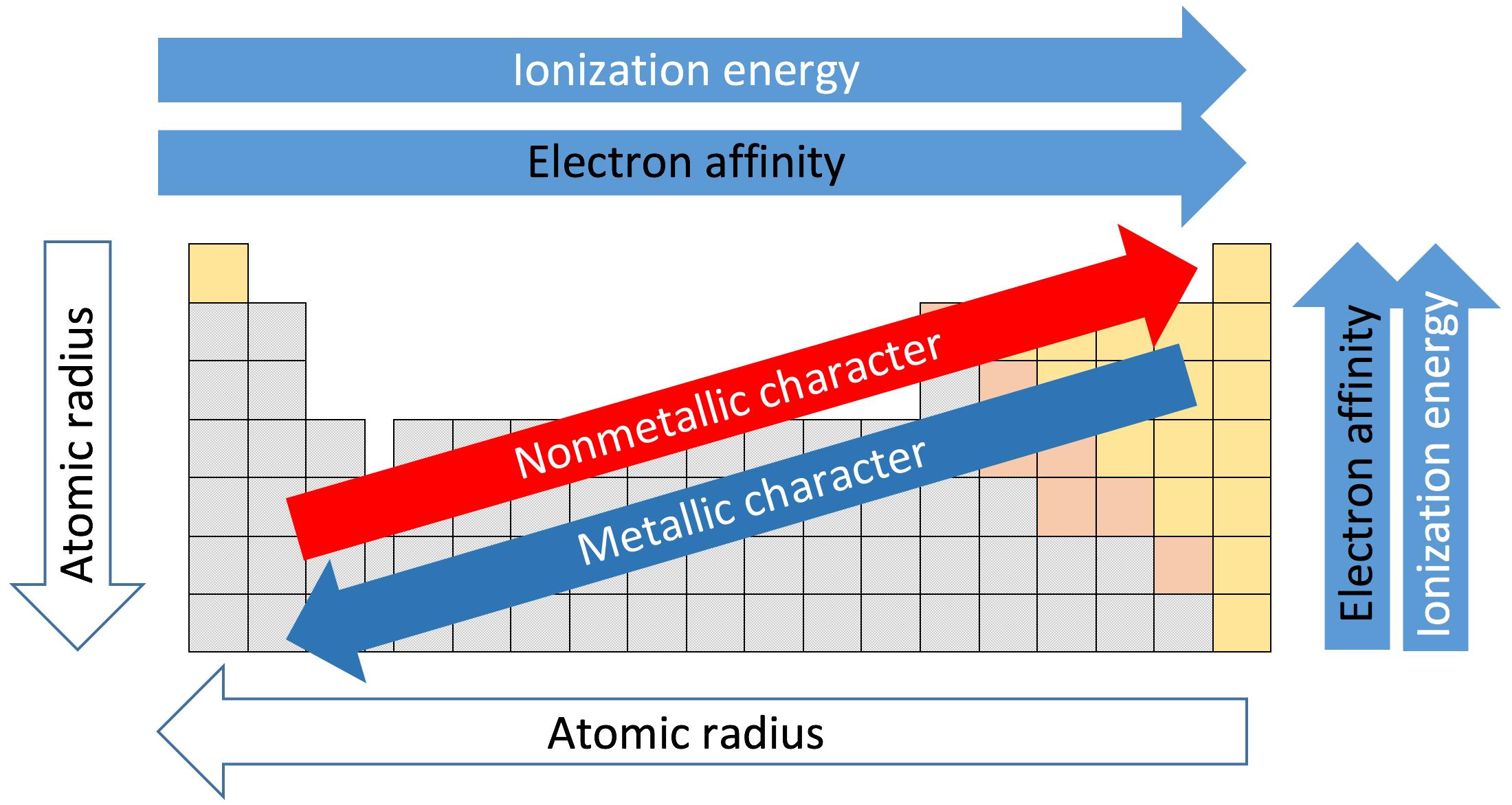 diagram of modern periodic table ryobi 790r fuel line - wikiwand