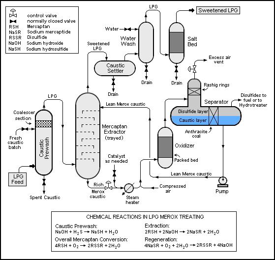 paint process flow diagram