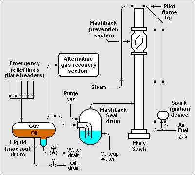 Upstream Vs Downstream Oil And Gas Diagram, Upstream, Free