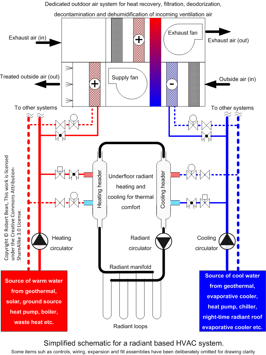 medium resolution of file radiant based hvac system for heating and cooling png