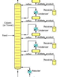 Image simplified chemical engineering schematic of continuous fractional distillation tower separating one feed mixture stream into four distillate and also wikipedia rh enpedia