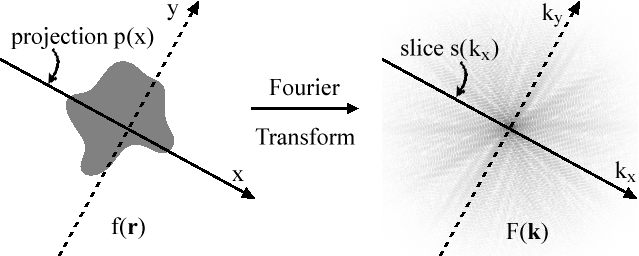 Two-dimensional representation of the projection--slice theorem
