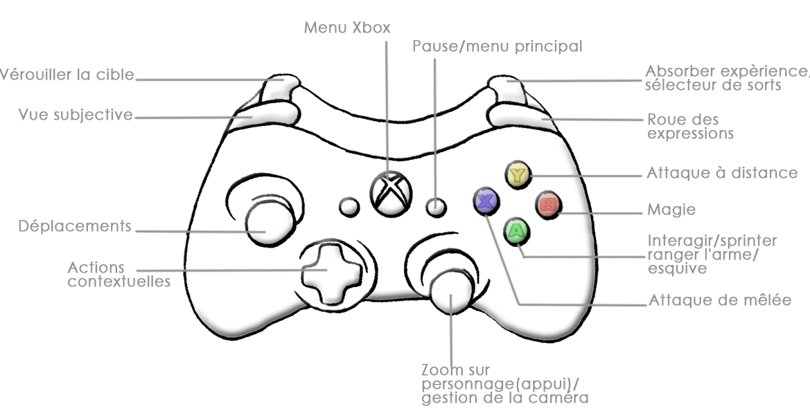 Xbox Controller Diagram, Xbox, Free Engine Image For User