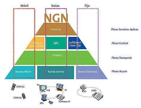 Modelo de referencia de las redes de nueva generación (NGN)