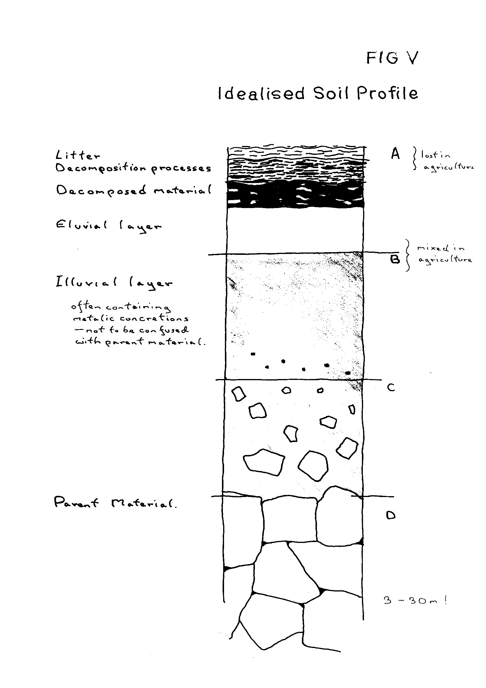 soil profile diagram of michigan ac unit thermostat wiring file fig v idealised jpg wikimedia commons