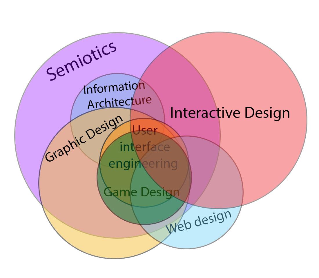 Interactive Design Wikipedia