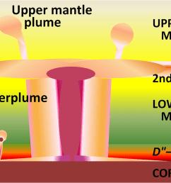 diagram of the mantle [ 1043 x 761 Pixel ]