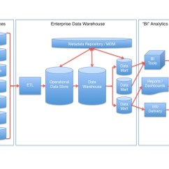 Data Warehouse Architecture Diagram With Explanation 1999 Ford F150 4 2 Starter Wiring Wikipedia