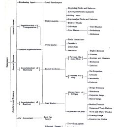 file diagram showing the skeleton of a railroad organization and the lines of responsibility 1889 jpg [ 2042 x 3169 Pixel ]