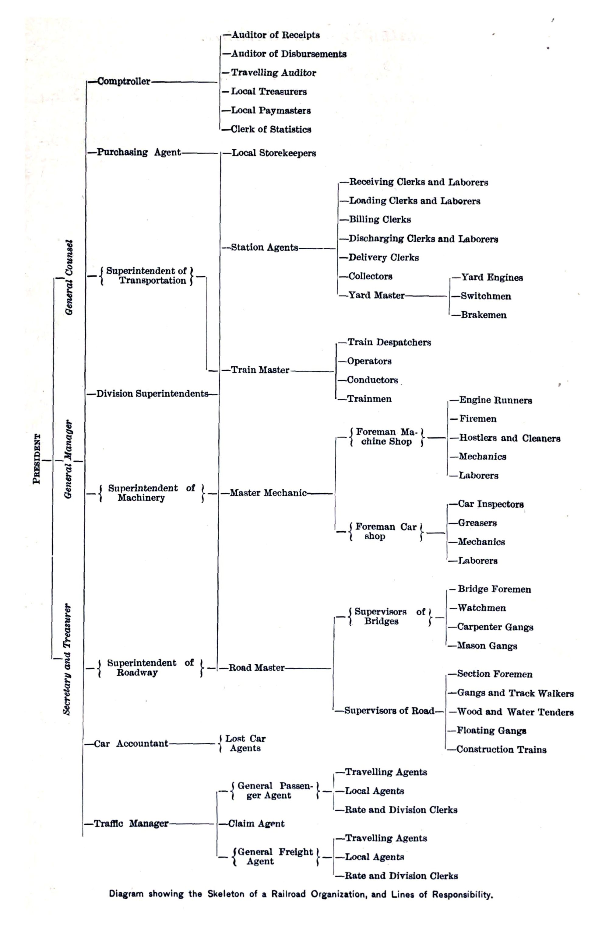 hight resolution of file diagram showing the skeleton of a railroad organization and the lines of responsibility 1889 jpg