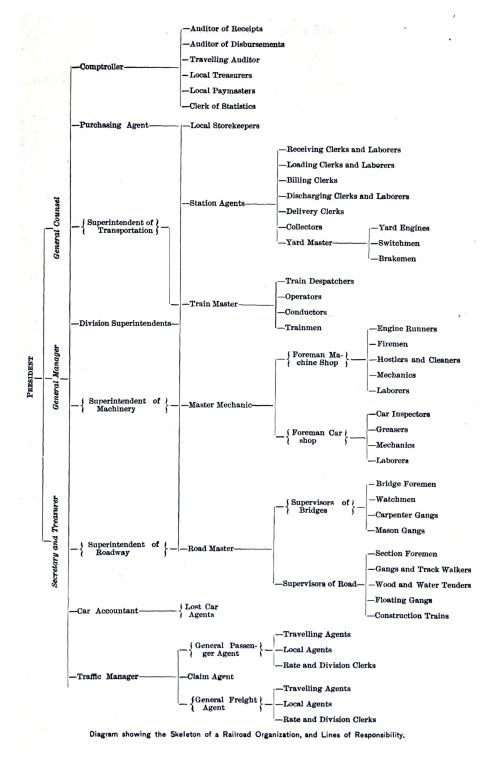 small resolution of file diagram showing the skeleton of a railroad organization and the lines of responsibility 1889 jpg