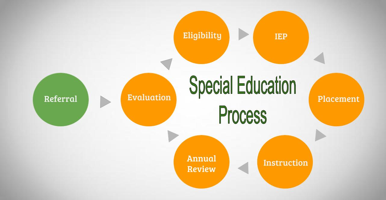Special Education Wikiwand