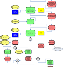 event driven process chain wikipedia flow diagram examples epc diagram sample [ 782 x 1090 Pixel ]
