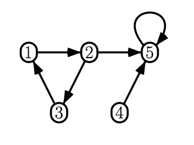 Relation Equation Graphs/Ordered Pairs